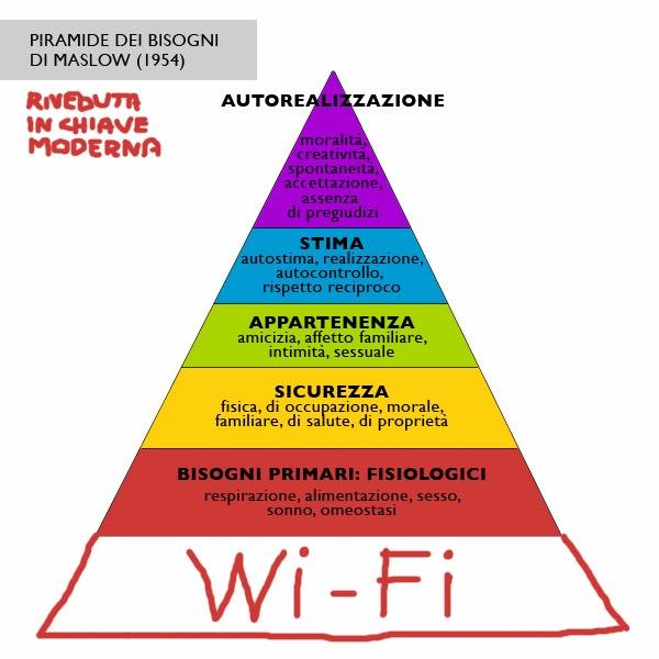 piramide di bisogni maslow rivisitata da alfacod.blogspot.it