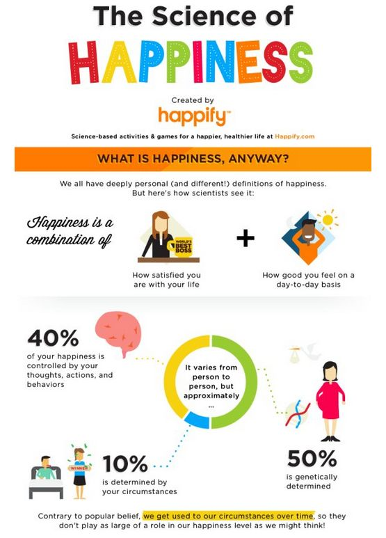 happiness-infographic1