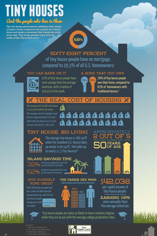 Tiny House Italia Permessi i vantaggi di vivere in una casa piccola - vivere semplice